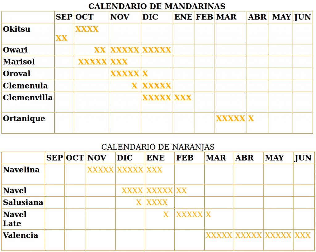 Aparece una imagen con el calendario de las diferentes variedades en naranjas